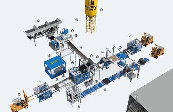 Automatic Block Production Line With Curing